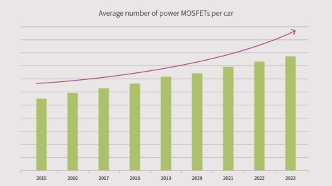 Exceeding the Standards – Infineon Automotive MOSFETs