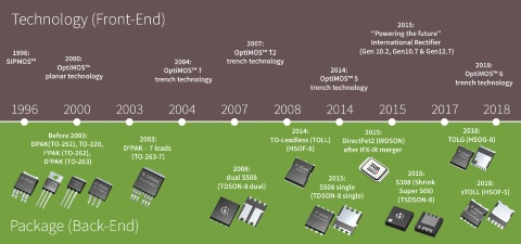 Timeline of Infineon MOSFET developments from 1996 to 2017