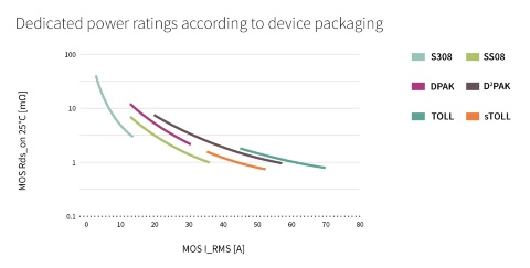 Graph showing dedicated power ratings according to device packaging