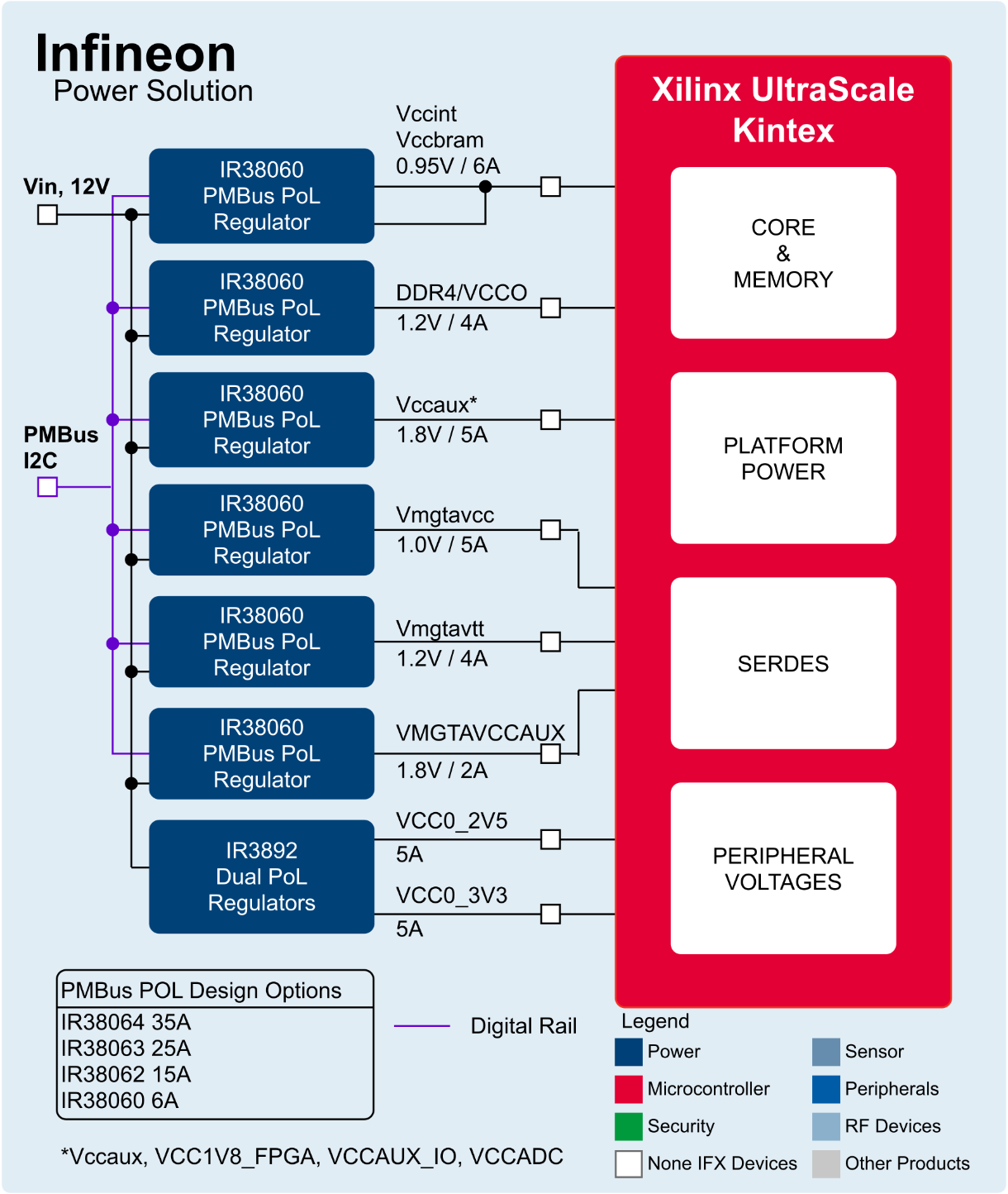 Xilinx Kintex 10w Power Design Infineon Technologies Ac Constantcurrent Source Electrical Engineering Stack Map