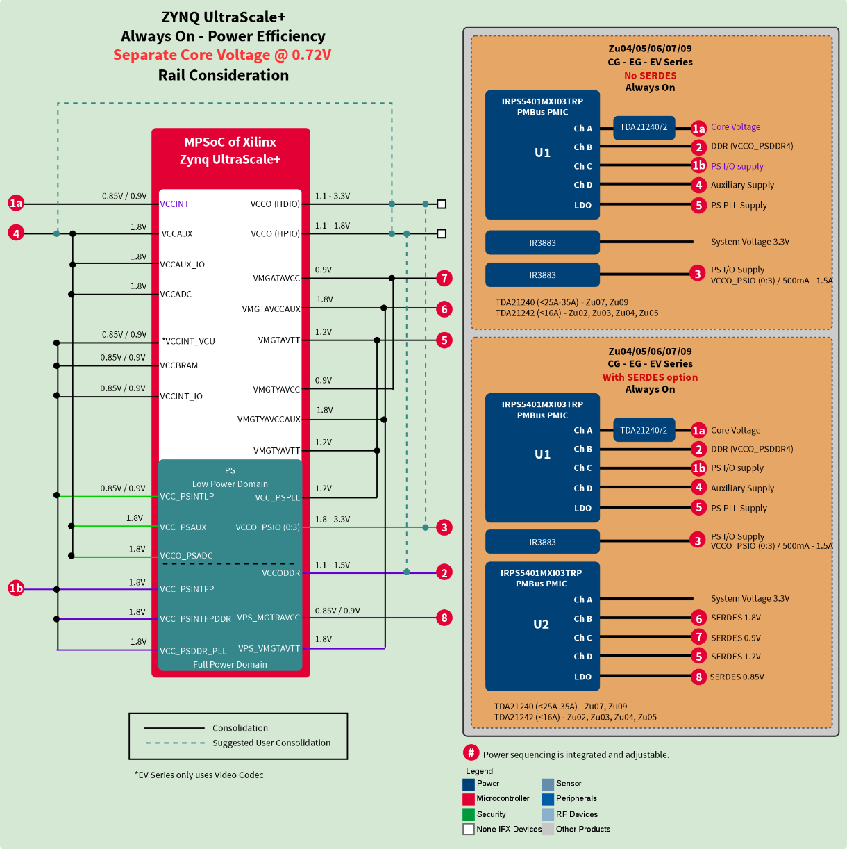 Xilinx Zynq Ultrascale Mpsoc Power Design New Infineon Ac Constantcurrent Source Electrical Engineering Stack Solutions Zu02 To Zu19
