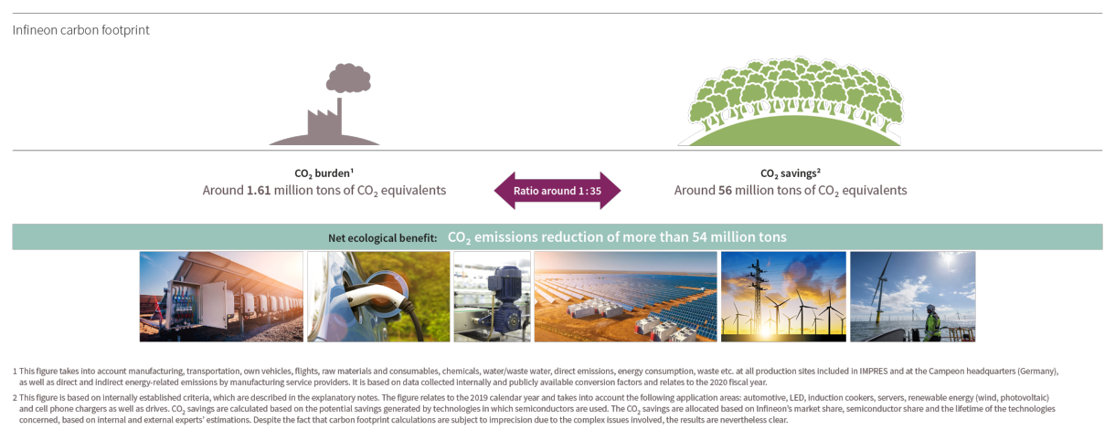 Product-related Environmental Sustainability - Infineon Technologies