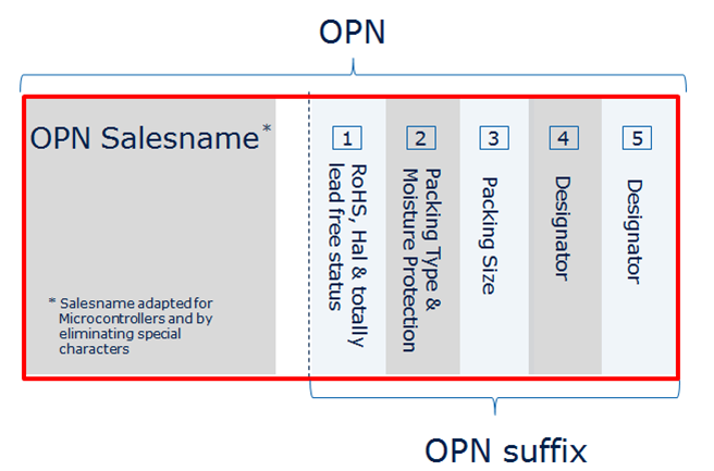 OPN structure