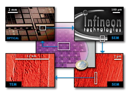 Infineon Technologies achieves breakthrough in carbon nanotube technology - First microelectronics compatible growth of nanotubes at predefined sites on silicon wafers