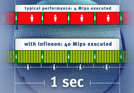 "Infineon Technologies announces innovation to leapfrog Moore's Law; technology enables ""virtual"" microcontrollers to help make everyday electronic systems more powerful, more power efficient and less expensive"