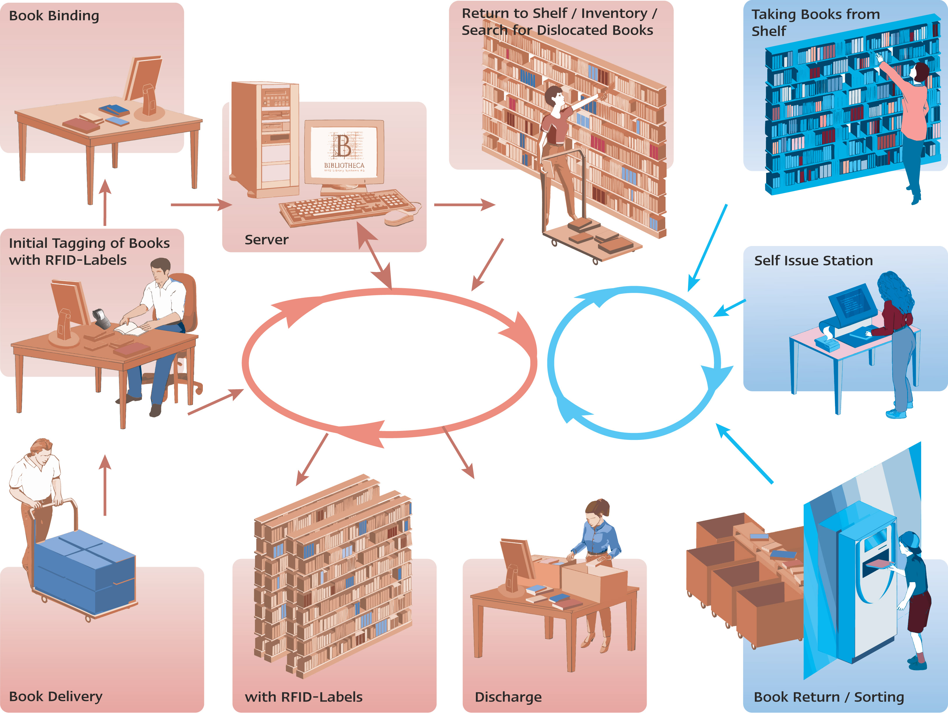 rfid based library borrowing and organizer system essay And thus we have a perfect oligarchical system in which,  nawaz sharif, the religious-based opposition leader, is deeply sympathetic to the fundamentalists,.