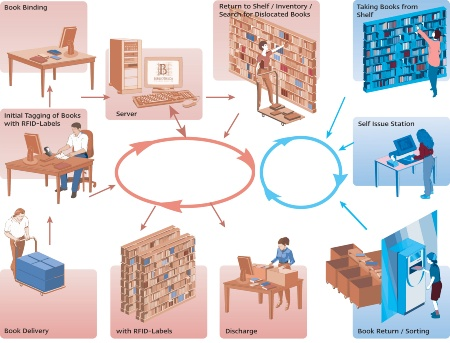 Source: Bibliotheca RFID Library Systems AG      RFID-based borrowing and return of books in libraries