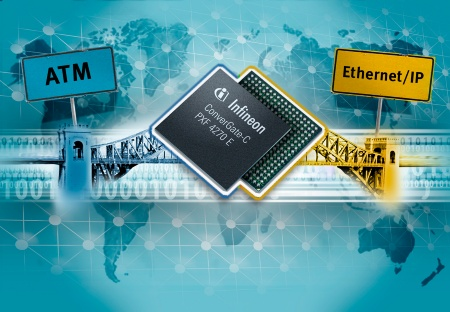 Infineon's flexible protocol convergence processor ConverGate(tm)-C enables cost-effective network architectures to bridge ATM based xDSL Access with more affordable Ethernet MAN infrastructure.