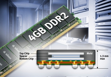 The new module is based on eighteen 2Gbit (Gigabit) DDR2 components, realized by stacking two 1Gbit DDR2 SDRAMs. This approach called Dual Die technology allows to double memory density while increasing component height by only 0.1mm.