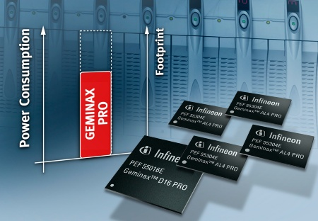 Consisting of a 16-channel ADSL2+ Digital Front End (DFE) and a 4-channel Analog Front End (AFE), with integrated low-power Class D line drivers, the GEMINAX PRO chipset reduces power dissipation, footprint and overall system costs by up to 30 percent, in comparison to other chipsets currently available.