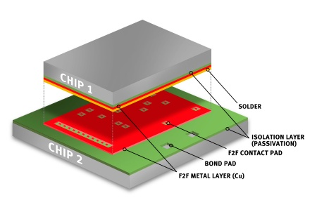 The face-to-face technology places two integrated circuits with their functional sides one on top of the other. Without extra-wirebonding, the chips are mechanically and electrically interconnected.
