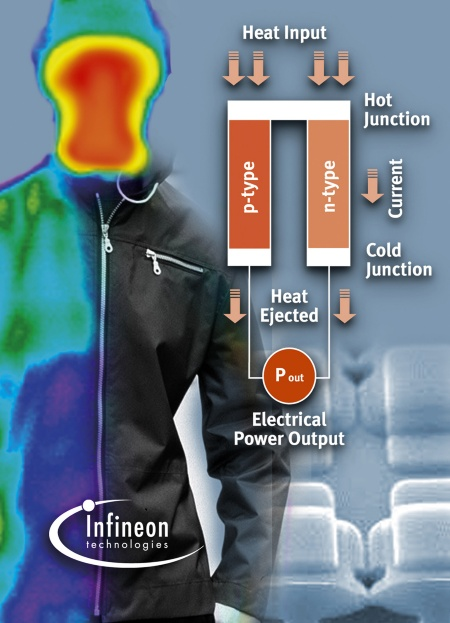 Infineon demonstrated a thermogenerator concept for self powered clothes by body heat.