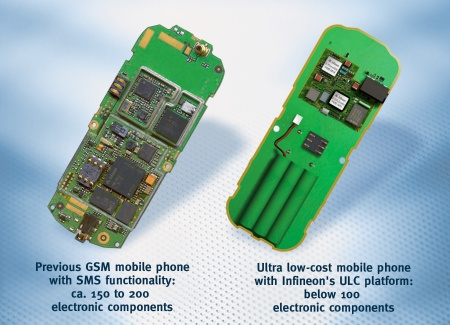 With Infineon's ULC mobile phone platform the number of electronic components needed in a GSM mobile phone with SMS functionality is reduced to below 100, from around 150 to approximately 200 today.