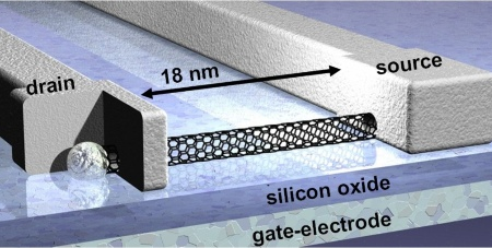 Using a single single-wall carbon nanotube Infineon now was able to create the world's smallest carbon nano tube field effect transistor.