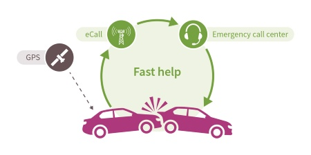In the event of an accident, eCall is used to independently send an emergency call to the emergency call center via the mobile network. Details such as the location, the precise time of the accident, the number of passengers and the type of fuel are transmitted.