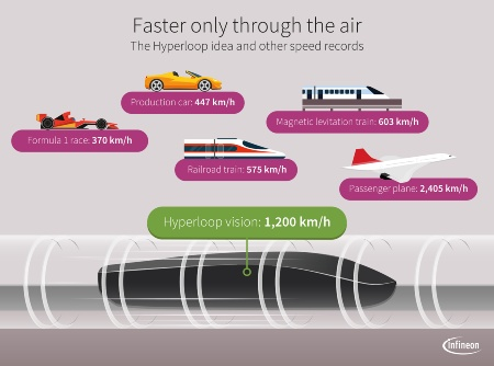 One day, the Hyperloop may reach 1,200 km/h. That is more than three times as fast as the highest measured speed at a Formula 1 race.