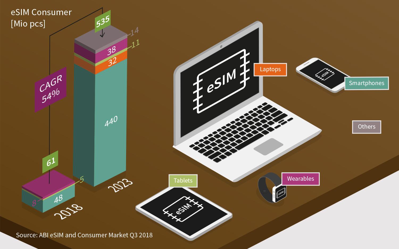 Mobile World Congress: Infineon announces eSIM solution for