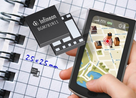The BGM781N11 of Infineon is the world's smallest GPS Receive Front-End Module with just 2.5mm x 2.5mm x 0.7mm in size and includes all key components to amplify a GPS signal and filter out interference.