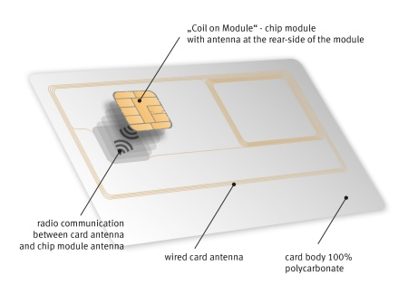 For the first time worldwide, Infineon successfully introduced the Dual Interface CoM package technology with a wired card antenna. It can be fully integrated in the card material made of robust polycarbonate which is a prerequisite for producing highly secure official documents with particularly long validity.