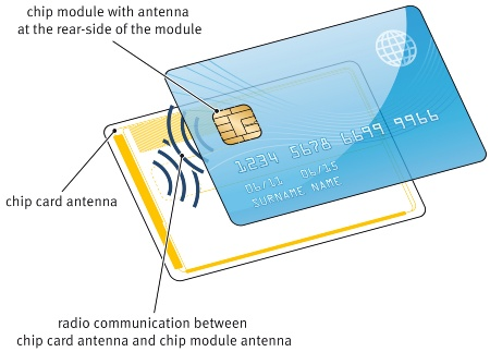 The new 'Coil on Module' package combines a security chip and antenna that makes a radio frequency (RF) connection to the antenna embedded on the plastic payment card. Using an RF link rather than the common mechanical-electrical connection between the card antenna and the module, improves the robustness of the payment card and simplifies card design and manufacturing, making it more efficient and up to five times faster than with conventional technologies.