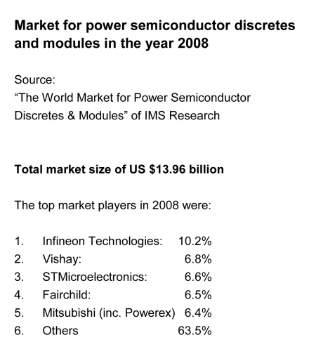 Top market players in the power semiconductor discretes and modules market in the year 2008 according to IMS Research.