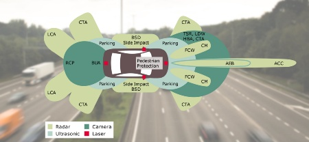 In the autonomous vehicle, which the automobile industry expects to be available from around 2020, at least ten radar systems may be installed. Together with camera, laser and ultrasonic systems, they form a safety cocoon around the vehicle and are the key technology for autonomous driving.