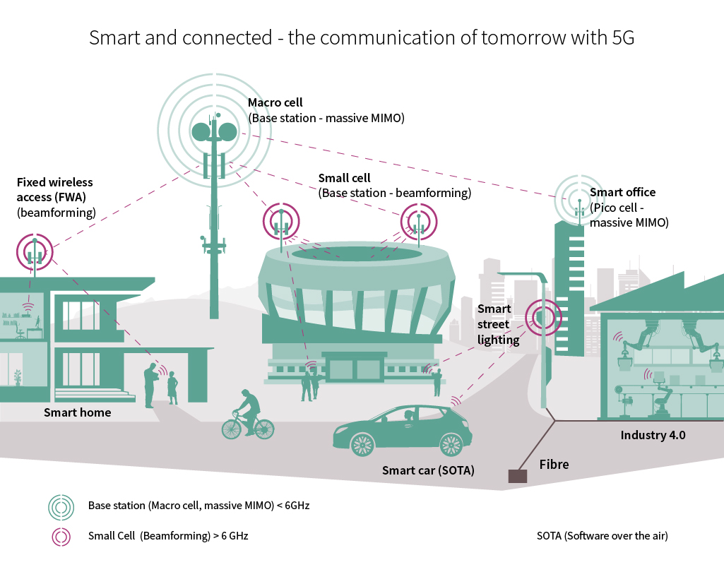 Infineon RF Solutions For Fast Efficient And Reliable 5G