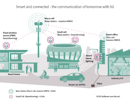 Infineon leverages the 4G experience and enables the 5G vision for cellular infrastructure and mobile devices by providing the leading RF technologies and key building blocks.