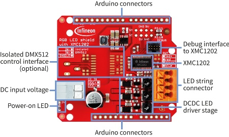 The RGB LED Lighting Shield from Infineon is an intelligent evaluation board for Arduino. It allows the adoption of different LED light engines.