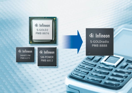 S-GOLD®radio: The industry´s first single-chip solution for EDGE mobile phones<br><br>S-GOLD®radio: Die industrieweit erste Ein-Chip Lösung für EDGE Mobiltelefone