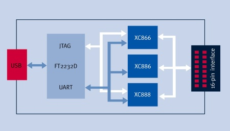 The USCALE kit offers access to hardware signals through a 16 pin connector for evaluating the key features of the 8-bit microcontrollers XC866, XC886 and XC888: CAN, ADC, Capture Compare Unit, Timers and Vector Computer (for FOC motor control).