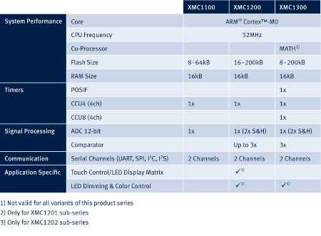 Infineon is launching the XMC1000 family in three series at the same time: XMC1100 (Entry series), XMC1200 (Feature series) and XMC1300 (Control series). The three series differ essentially in terms of their memory capacity and peripheral set.