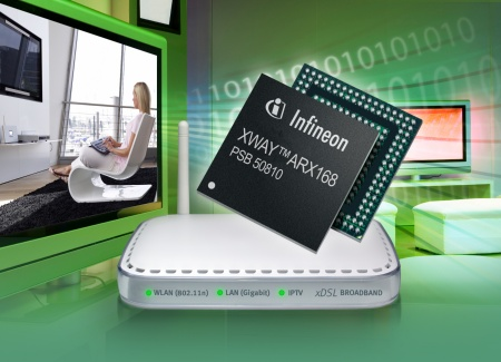 XWAY(tm) ARX168; the industries first Single-Chip ADSL Gateway solution with integrated Gigabit Ethernet