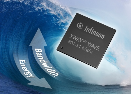 Infineon's XWAY™ WAVE100 family provides a high-performance and cost-effective solution for wireless network access points that are compliant to the 802.11n draft standard for data rates up to 150Mbit/s as well as the 802.11 b/g standard.