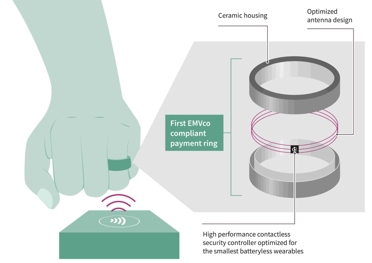 Nfc Payment Ring Infineon Technologies