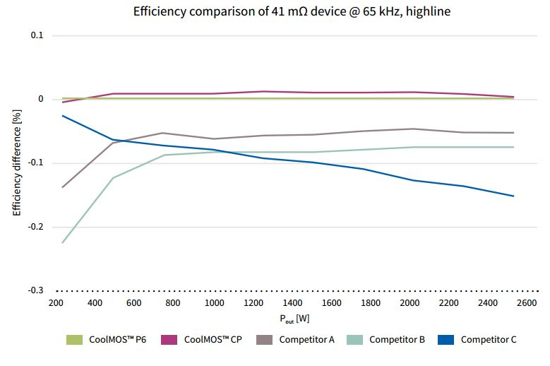 600V-Coolmos-P6-power-mosfet-efficiency-comparison