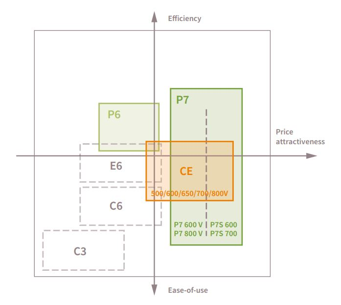 CoolMOS-power-mosfets-lowPower_positioning