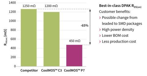 950V CoolMOS™ P7 - Infineon Technologies