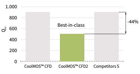 Graph-CoolMOS-CFD2-Best-in-class