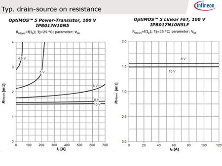 3 V 3.3 Mohm 10 V 100 a TRANSISTOR MOSFET 80 V CANALE N