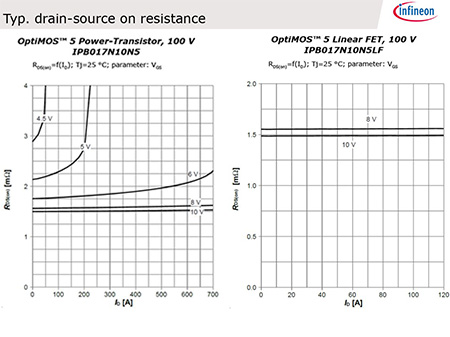 12V-300V N-Channel Power MOSFET - Infineon Technologies