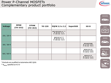 eLearning-Pchannel-mosfets