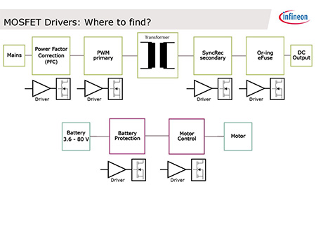 eLearning_MOSFET_Driver_Basics