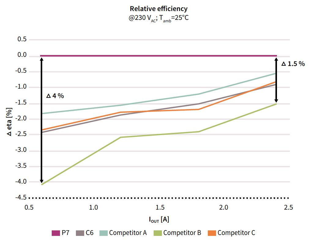 p7-700v-relative-efficiency-graph