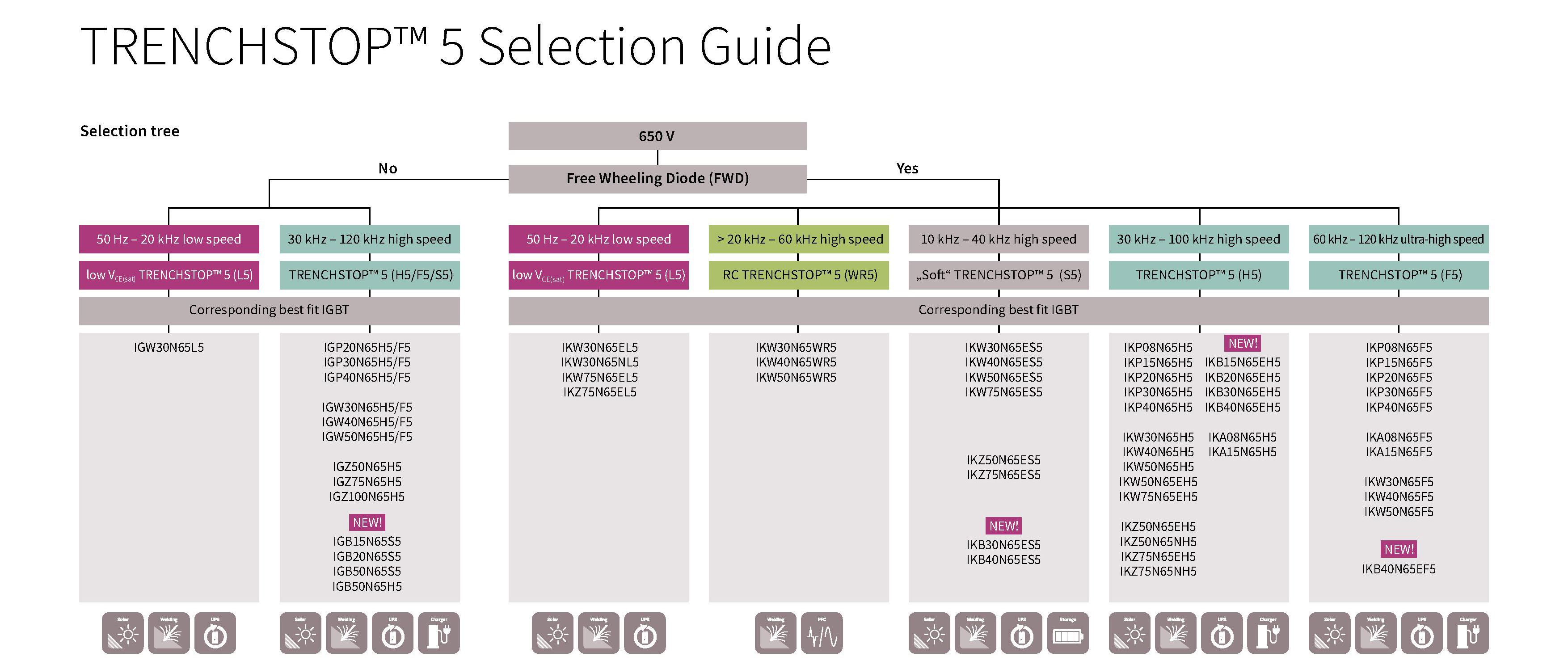 650 V TRENCHSTOP™ 5 Family Selection Tree - Selection guide