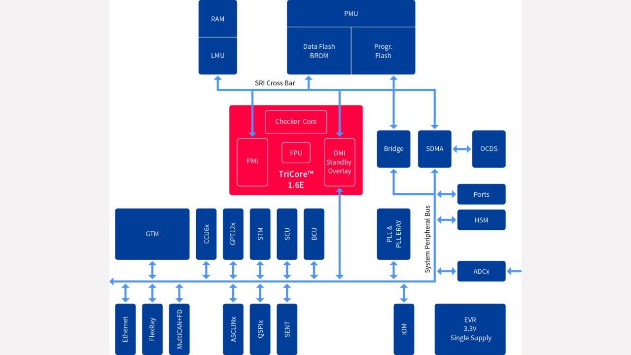 Aurix Family Tc23xlx Infineon Technologies Diagram Wiring Schematic Car Alarm Mulator Inductor Scope Is Tc234lx 32f200f