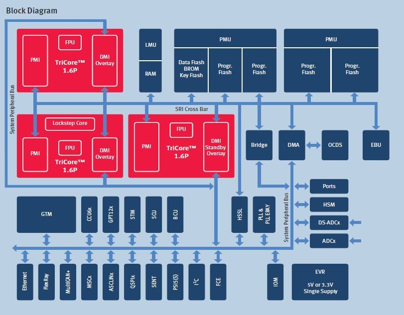 AURIX    Family     TC29xTX  Infineon Technologies