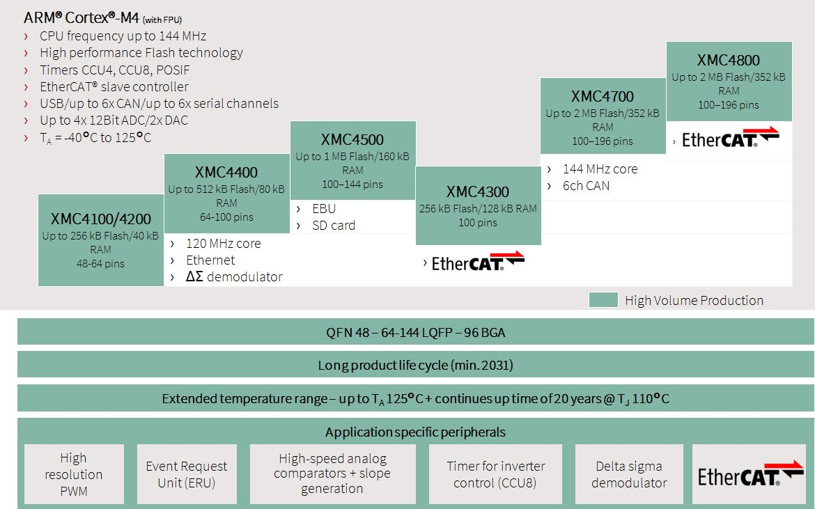 XMC4000-Microcontroller-Graph-Ethercat