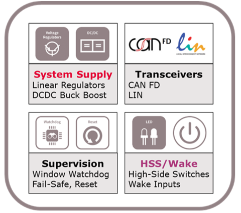 System Basis Chips (SBC) - Infineon Technologies