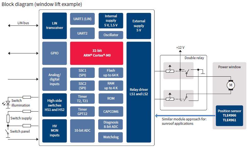Relay Driver Ic With Integrated Arm U00ae Cortex U00ae M0